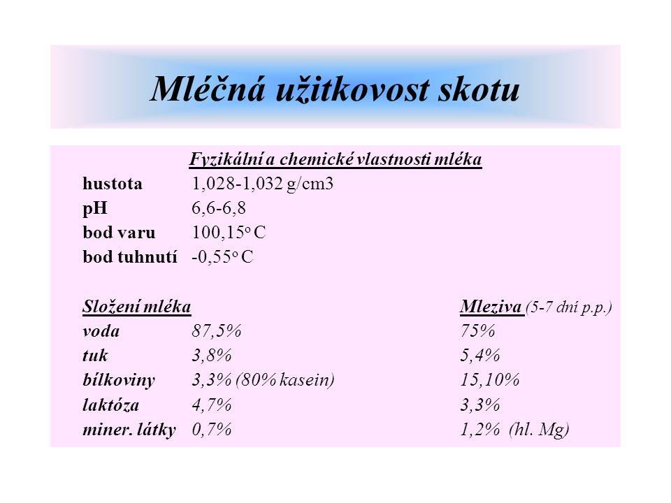 Fyzikální a chemické vlastnosti mléka hustota 1,028-1,032 g/cm3 pH6,6-6,8 bod varu 100,15 o C bod tuhnutí -0,55 o C Složení mlékaMleziva (5-7 dní p.p.) voda 87,5%75% tuk 3,8%5,4% bílkoviny 3,3% (80% kasein)15,10% laktóza4,7%3,3% miner.