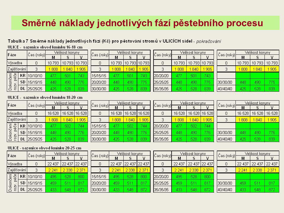 Směrné náklady jednotlivých fází pěstebního procesu