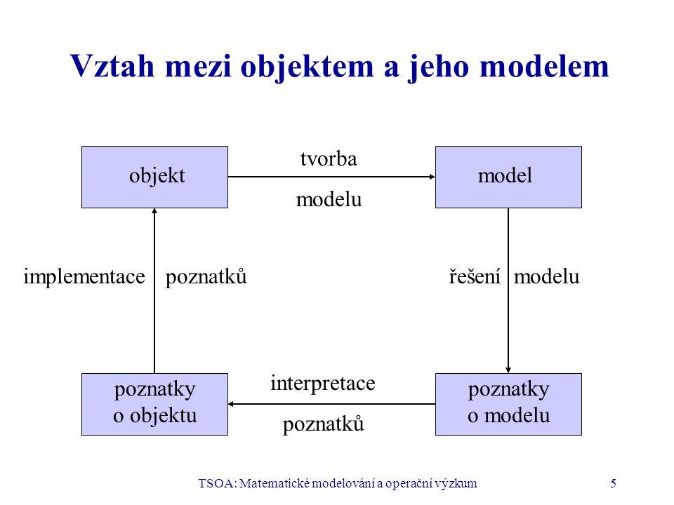TSOA: Matematické modelování a operační výzkum5 Vztah mezi objektem a jeho modelem objektmodel poznatky o modelu poznatky o objektu tvorba modelu řešení modeluimplementace poznatků interpretace poznatků