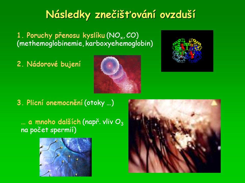 Následky znečišťování ovzduší 1. Poruchy přenosu kyslíku (NO x, CO) (methemoglobinemie, karboxyehemoglobin) 2. Nádorové bujení 3. Plicní onemocnění (o