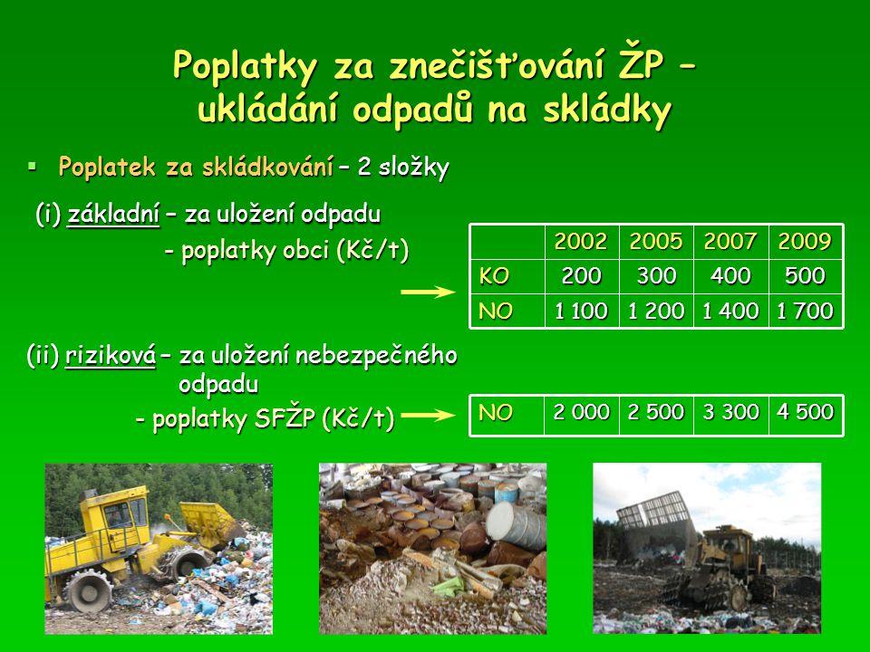 Poplatky za znečišťování ŽP – ukládání odpadů na skládky 1 700 1 400 1 200 1 100 NO 500400300200KO2009200720052002 4 500 3 300 2 500 2 000 NO  Poplat