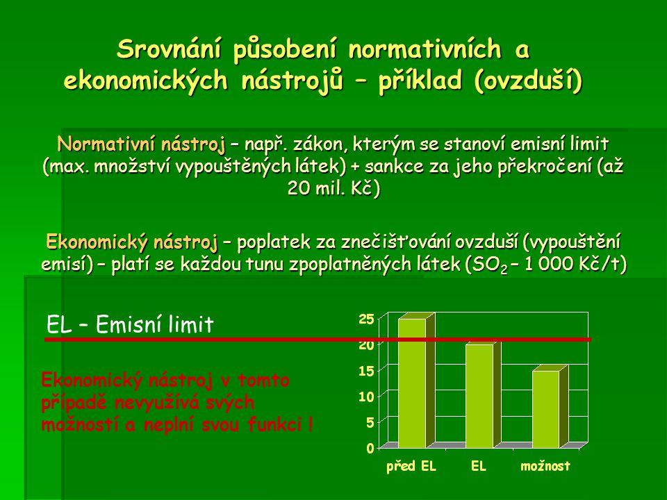 Normativní nástroj – např. zákon, kterým se stanoví emisní limit (max. množství vypouštěných látek) + sankce za jeho překročení (až 20 mil. Kč) Ekonom