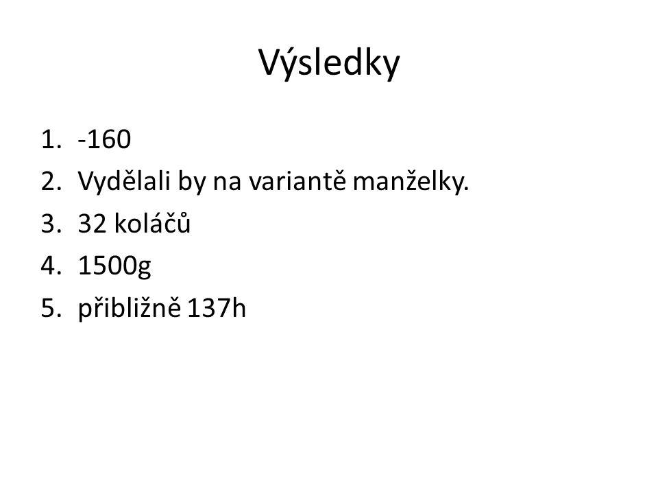 Výsledky 1.-160 2.Vydělali by na variantě manželky. 3.32 koláčů 4.1500g 5.přibližně 137h