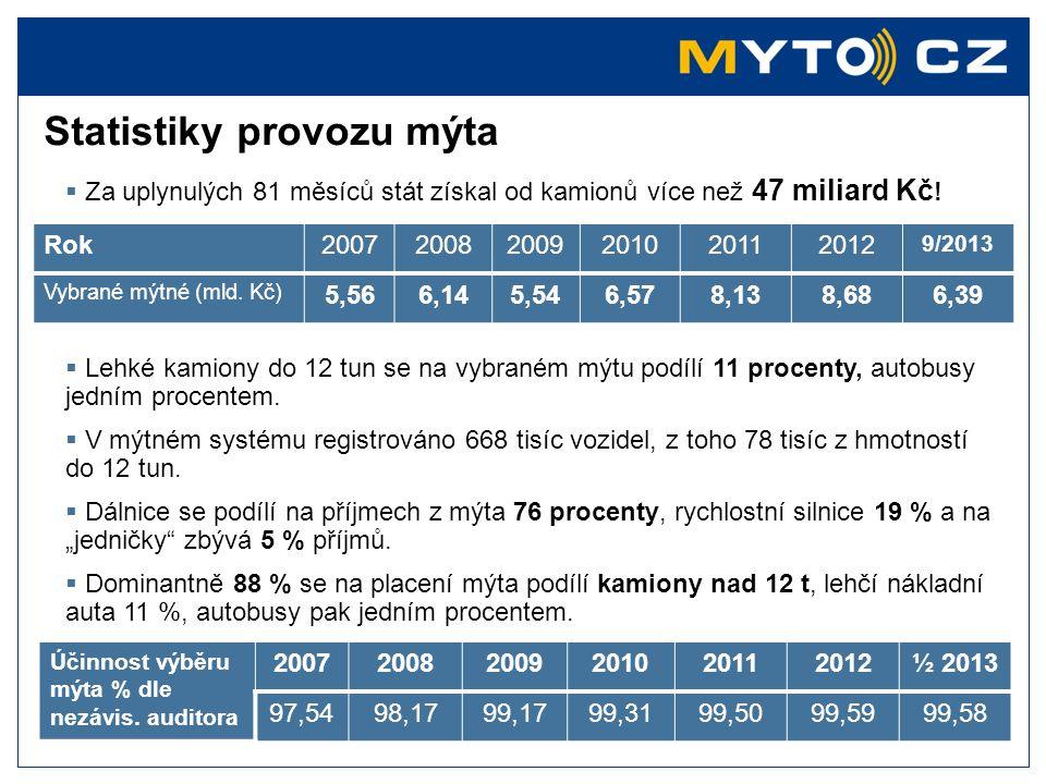 Provozní nákladovost českého mýta  Jsou od startu provozu mýta prakticky fixní  výhodné při dobře nastavených tarifech a níže zmíněných podmínkách  Dlouhodobě klesají (= provozní náklady / vybrané mýto)  provozní nákladovost ovlivňují:  výše tarifů (v AT + 30 %)  délka zpoplatněné sítě (v AT + 40 %)  intenzita kamionového provozu (v AT + 20 %)  při srovnatelných parametrech ČR a AT podobná míra provoz.