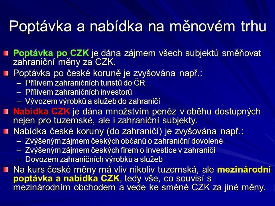 Poptávka a nabídka na měnovém trhu Poptávka po CZK je dána zájmem všech subjektů směňovat zahraniční měny za CZK.