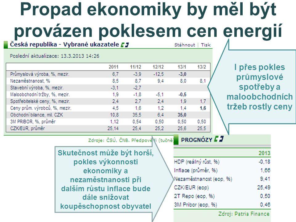 Propad ekonomiky by měl být provázen poklesem cen energií I přes pokles průmyslové spotřeby a maloobchodních tržeb rostly ceny Skutečnost může být horší, pokles výkonnosti ekonomiky a nezaměstnanosti při dalším růstu inflace bude dále snižovat koupěschopnost obyvatel