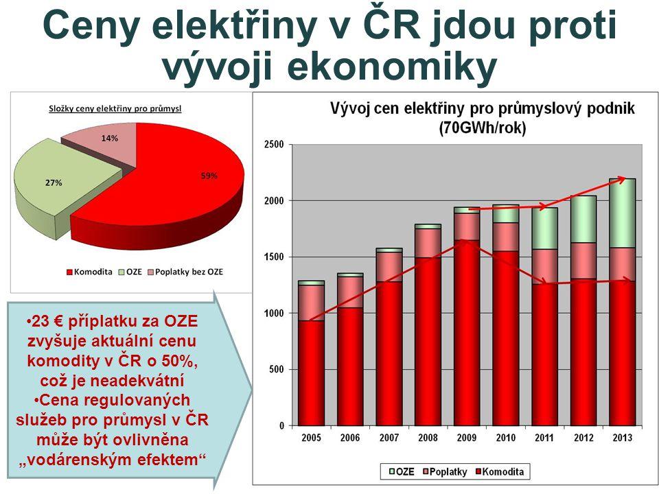"""Ceny elektřiny v ČR jdou proti vývoji ekonomiky •23 € příplatku za OZE zvyšuje aktuální cenu komodity v ČR o 50%, což je neadekvátní •Cena regulovaných služeb pro průmysl v ČR může být ovlivněna """"vodárenským efektem"""