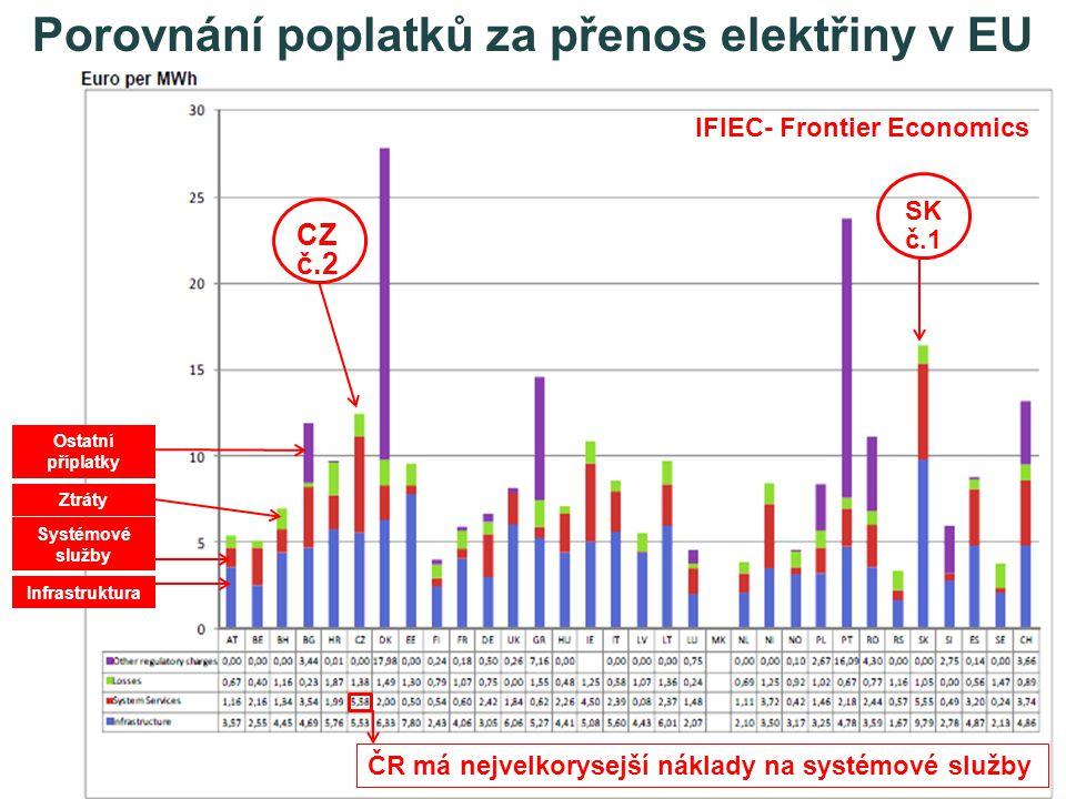Infrastruktura Systémové služby Ztráty Ostatní příplatky SK č.1 CZ č.2 ČR má nejvelkorysejší náklady na systémové služby Porovnání poplatků za přenos elektřiny v EU IFIEC- Frontier Economics