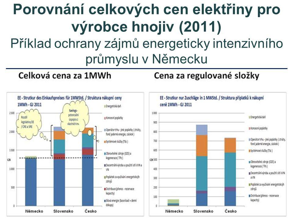Porovnání celkových cen elektřiny pro výrobce hnojiv (2011) Příklad ochrany zájmů energeticky intenzivního průmyslu v Německu
