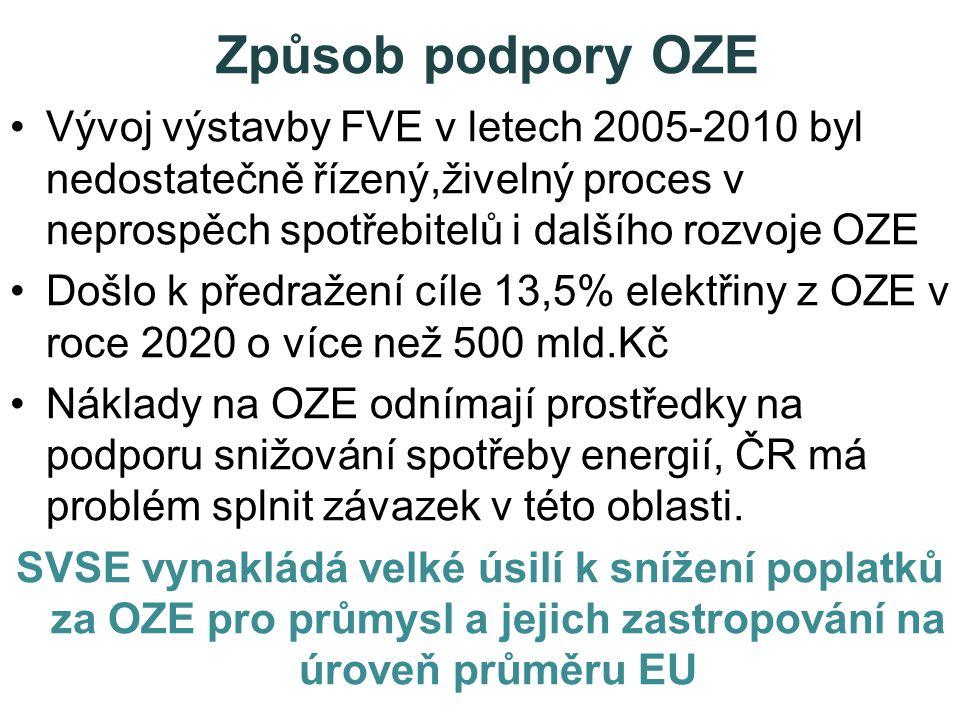 Způsob podpory OZE •Vývoj výstavby FVE v letech 2005-2010 byl nedostatečně řízený,živelný proces v neprospěch spotřebitelů i dalšího rozvoje OZE •Došlo k předražení cíle 13,5% elektřiny z OZE v roce 2020 o více než 500 mld.Kč •Náklady na OZE odnímají prostředky na podporu snižování spotřeby energií, ČR má problém splnit závazek v této oblasti.