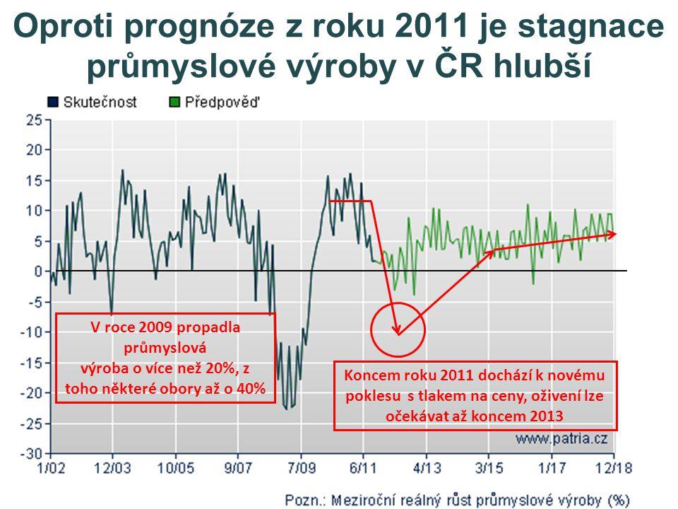 V roce 2009 propadla průmyslová výroba o více než 20%, z toho některé obory až o 40% Koncem roku 2011 dochází k novému poklesu s tlakem na ceny, oživení lze očekávat až koncem 2013 Oproti prognóze z roku 2011 je stagnace průmyslové výroby v ČR hlubší