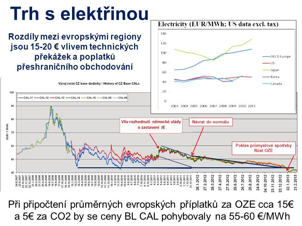 Trh s elektřinou Při připočtení průměrných evropských příplatků za OZE cca 15€ a 5€ za CO2 by se ceny BL CAL pohybovaly na 55-60 €/MWh Návrat do normálu Pokles průmyslové spotřeby Růst OZE Rozdíly mezi evropskými regiony jsou 15-20 € vlivem technických překážek a poplatků přeshraničního obchodování