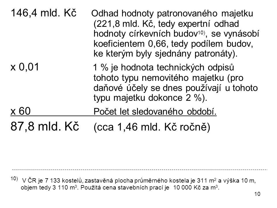 10 146,4 mld.Kč Odhad hodnoty patronovaného majetku (221,8 mld.