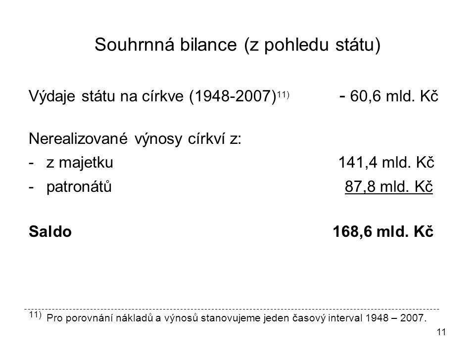 11 Souhrnná bilance (z pohledu státu) Výdaje státu na církve (1948-2007) 11) - 60,6 mld.