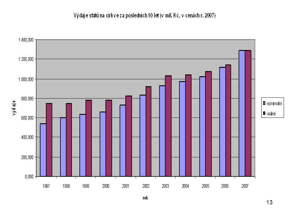 14 Výdaje státu na církve za posledních 10 let (v milionech Kč, v cenách roku 2007) roknominálníreálné reálná změna v % kumulovaná reálná změna v % 1997543,096751,142 - - 1998600,818750,656-0,1 1999636,350778,6963,7 2000662,538780,3100,23,9 2001731,802823,1965,59,6 2002832,753920,09911,822,5 2003931,7501 028,45111,836,9 2004968,6541 040,0631,138,5 20051 018,3701 073,0563,242,9 20061 113,8981 145,0876,752,6 20071 285,640 12,371,2