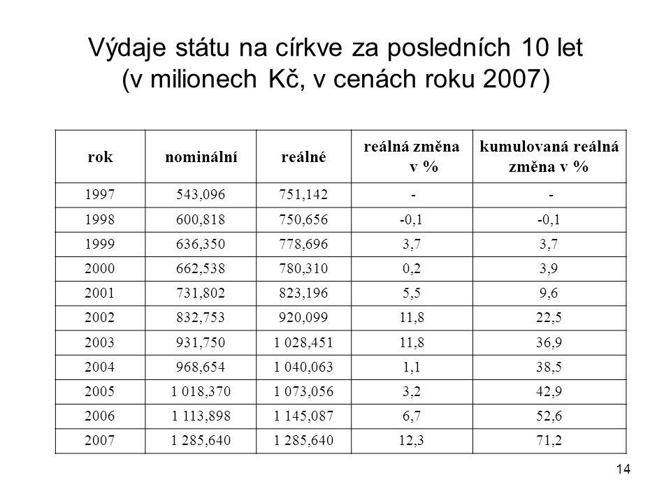 14 Výdaje státu na církve za posledních 10 let (v milionech Kč, v cenách roku 2007) roknominálníreálné reálná změna v % kumulovaná reálná změna v % 19