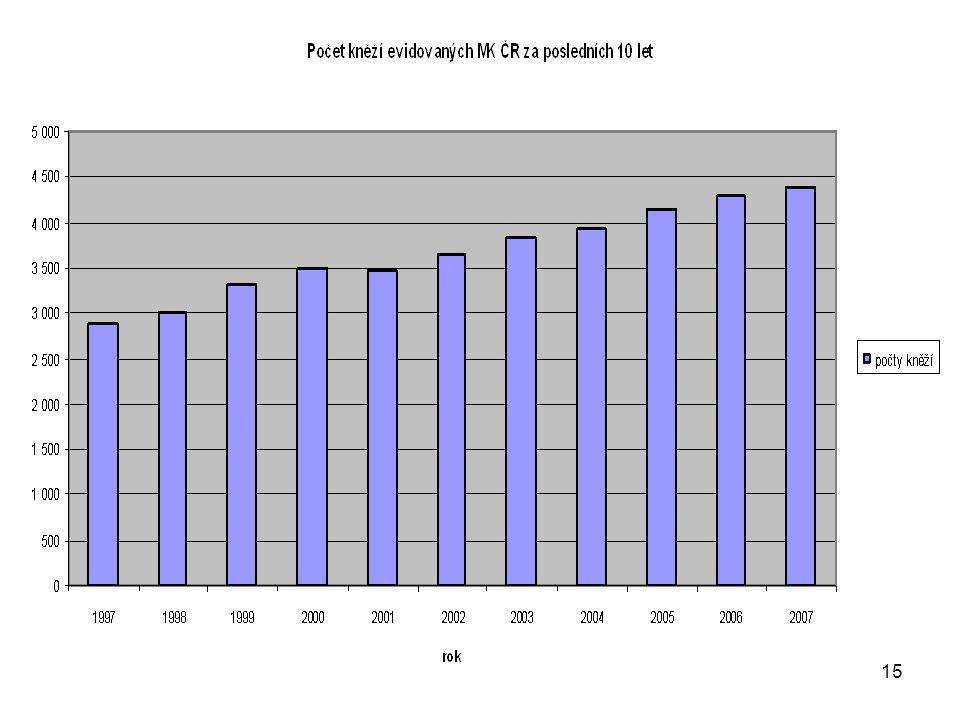 16 Počet kněží evidovaných MKČR za posledních 10 let rokpočty kněží reálná změna v % kumulovaná reálná změna v % 19972 898- - 19982 9983,5 19993 2981013,8 20003 5006,120,8 20013 480-0,620,1 20023 6514,926 20033 8234,731,9 20043 9403,136 20054 137542,8 20064 2833,547,8 20074 3902,551,5