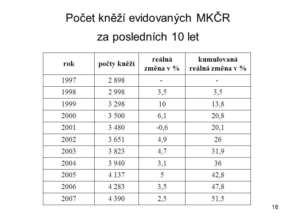 16 Počet kněží evidovaných MKČR za posledních 10 let rokpočty kněží reálná změna v % kumulovaná reálná změna v % 19972 898- - 19982 9983,5 19993 29810