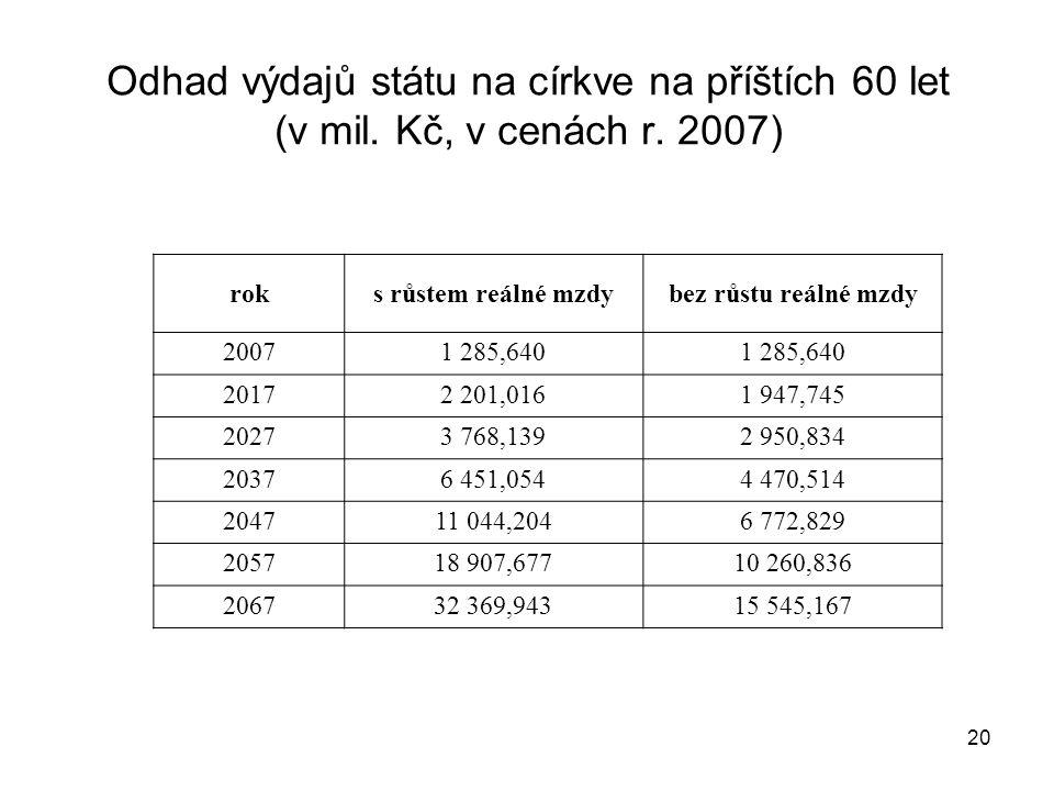 20 Odhad výdajů státu na církve na příštích 60 let (v mil. Kč, v cenách r. 2007) roks růstem reálné mzdybez růstu reálné mzdy 20071 285,640 20172 201,