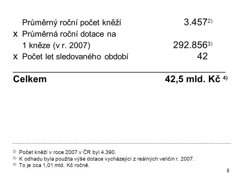 5 Průměrný roční počet kněží 3.457 2) x Průměrná roční dotace na 1 kněze (v r.