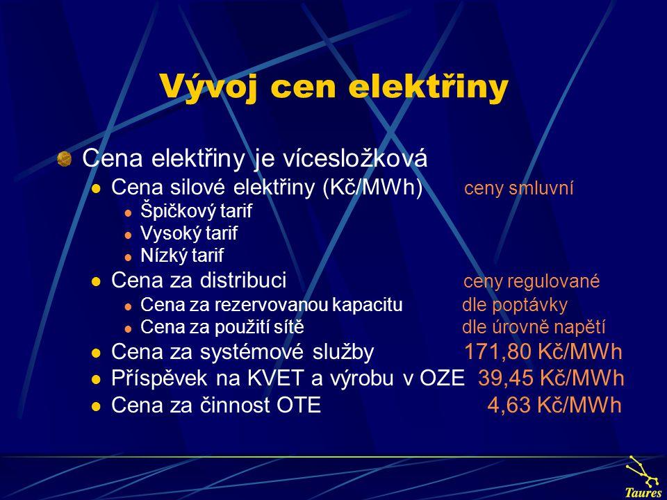 Cena silové elektřiny