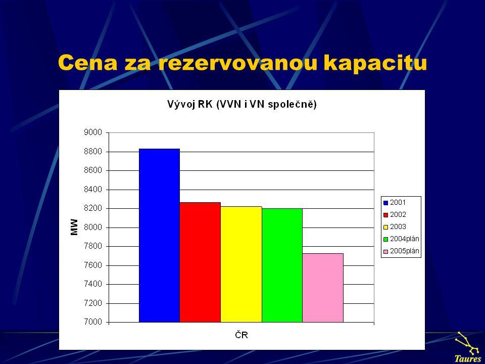 Nárůst cen topení jednotlivými druhy energií Rok19962003Zvýšení ceny CenaKč/kWh o kč/kWho % Zemní plyn0,340,990,65290,00 Uhlí0,300,630,33190,00 Koks0,540,850,31160,00 El.