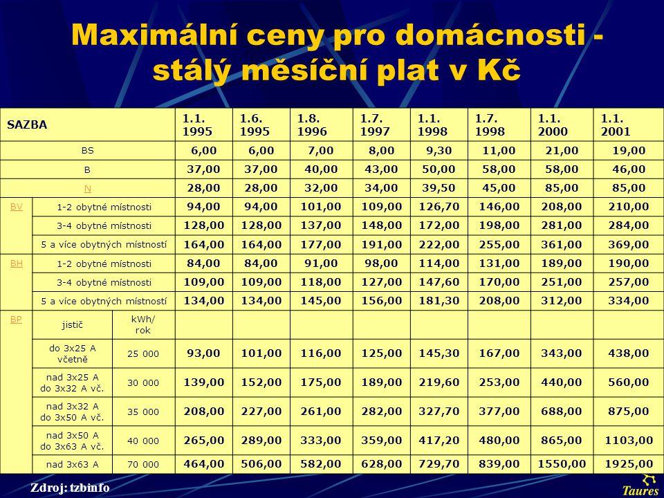 Maximální ceny pro domácnosti - cena za 1 kWh v Kč SAZBA 1.1.