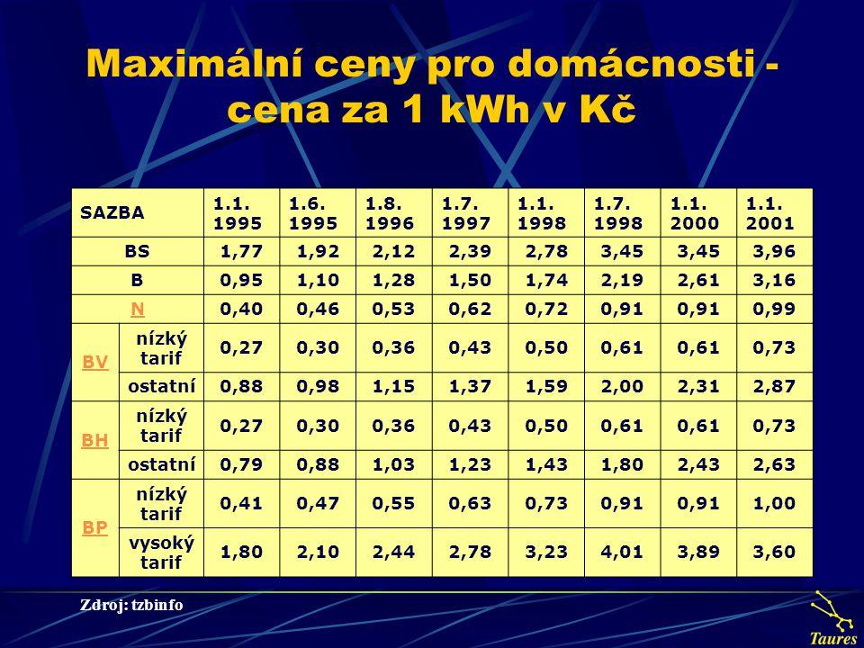 Porovnání cen energetických médií se zahraničím