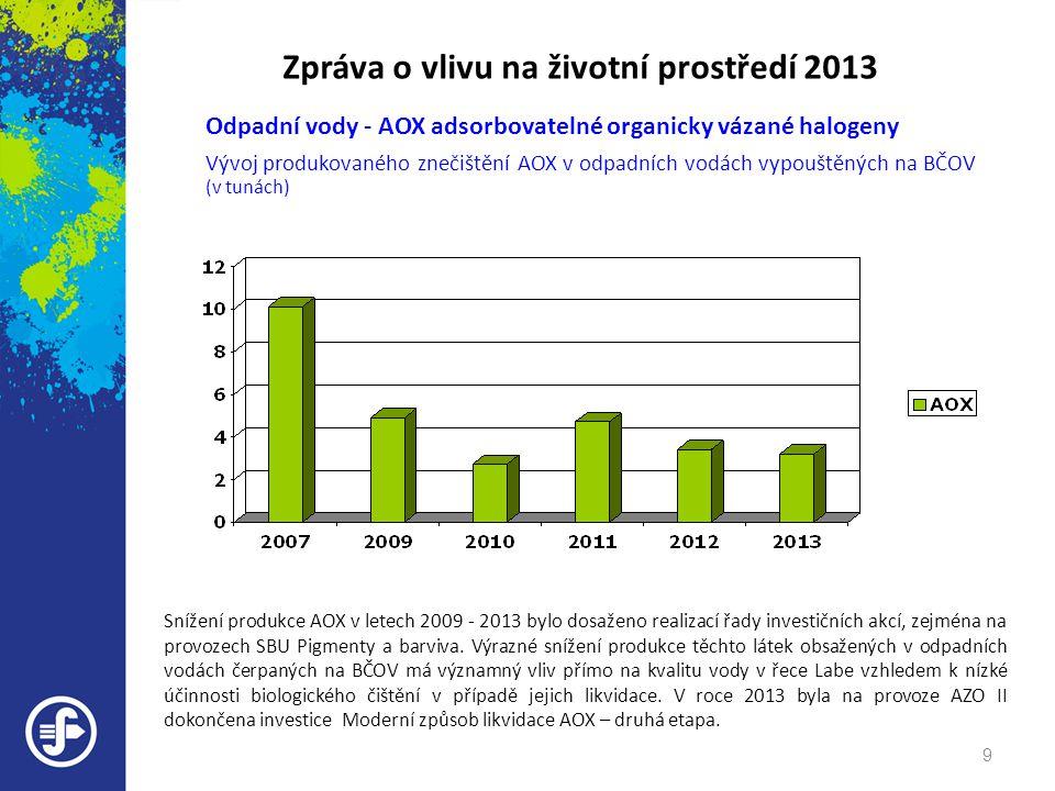 Zpráva o vlivu na životní prostředí 2013 Odpadní vody - AOX adsorbovatelné organicky vázané halogeny Vývoj produkovaného znečištění AOX v odpadních vo