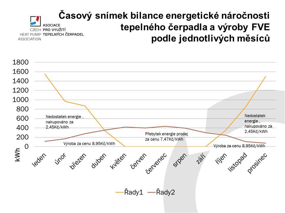 Časový snímek bilance energetické náročnosti tepelného čerpadla a výroby FVE podle jednotlivých měsíců