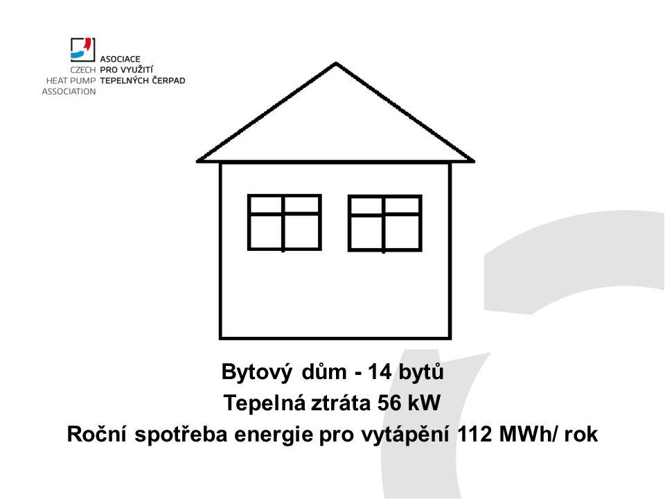 Bytový dům - 14 bytů Tepelná ztráta 56 kW Roční spotřeba energie pro vytápění 112 MWh/ rok