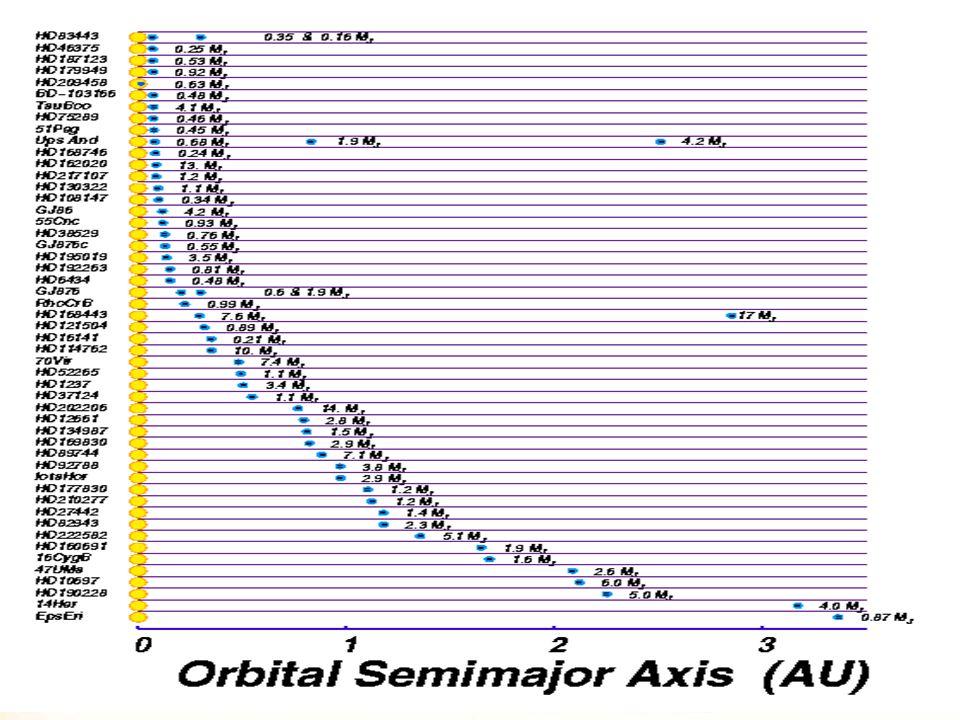 Současný stav exoplanetární ZOO