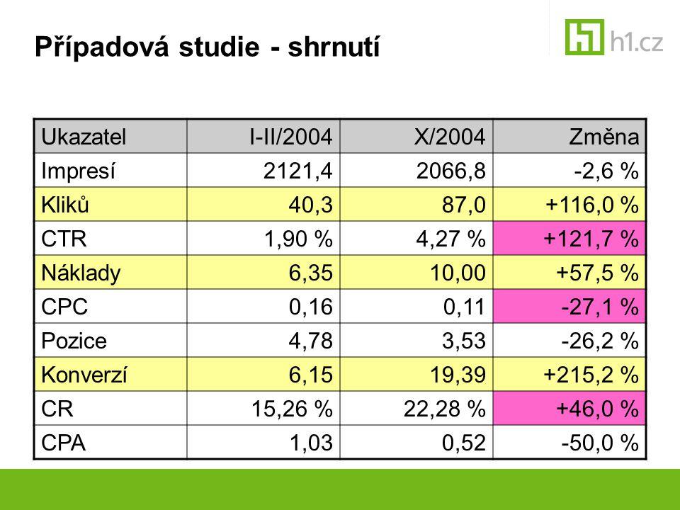 Případová studie - shrnutí UkazatelI-II/2004X/2004Změna Impresí2121,42066,8-2,6 % Kliků40,387,0+116,0 % CTR1,90 %4,27 %+121,7 % Náklady6,3510,00+57,5