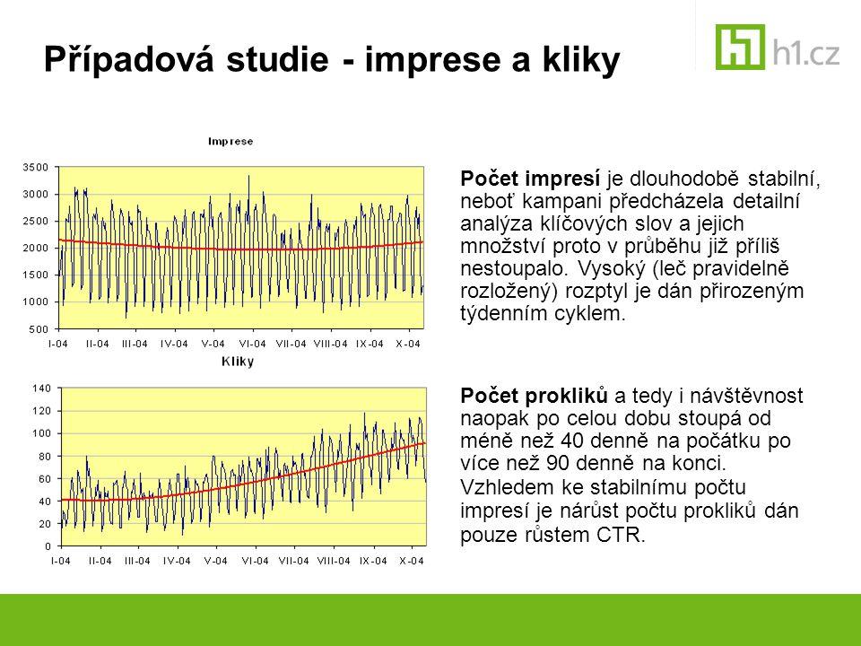 Případová studie - imprese a kliky Počet impresí je dlouhodobě stabilní, neboť kampani předcházela detailní analýza klíčových slov a jejich množství p