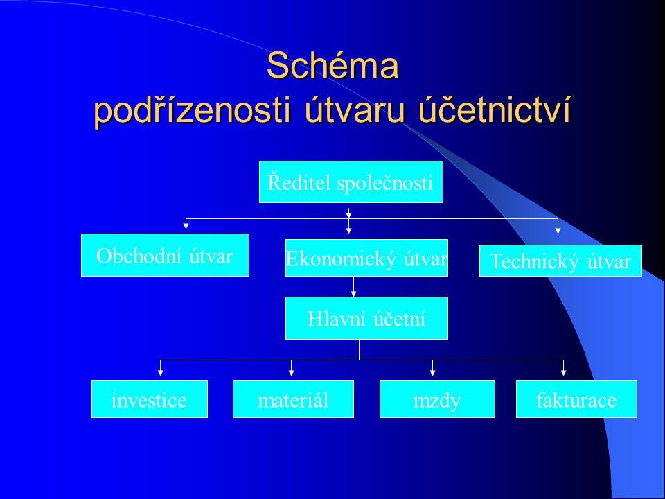Schéma podřízenosti útvaru účetnictví Ředitel společnosti Obchodní útvar Ekonomický útvar Technický útvar Hlavní účetní investicemateriálmzdyfakturace