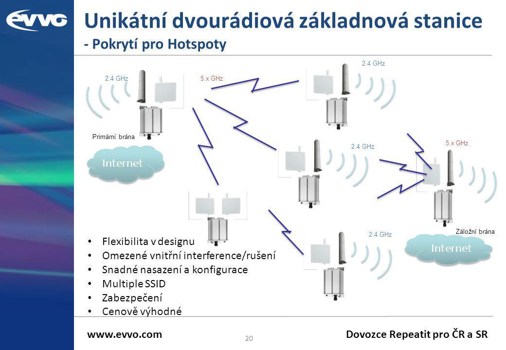 Unikátní dvourádiová základnová stanice - Pokrytí pro Hotspoty 20 2.4 GHz • Flexibilita v designu • Omezené vnitřní interference/rušení • Snadné nasaz