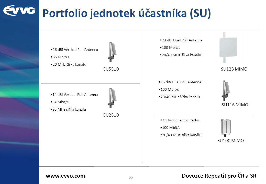 Portfolio jednotek účastníka (SU) 22 SU123 MIMO SU116 MIMO SU100 MIMO •23 dBi Dual Poll Antenna •100 Mbit/s •20/40 MHz šířka kanálu •16 dBi Dual Poll