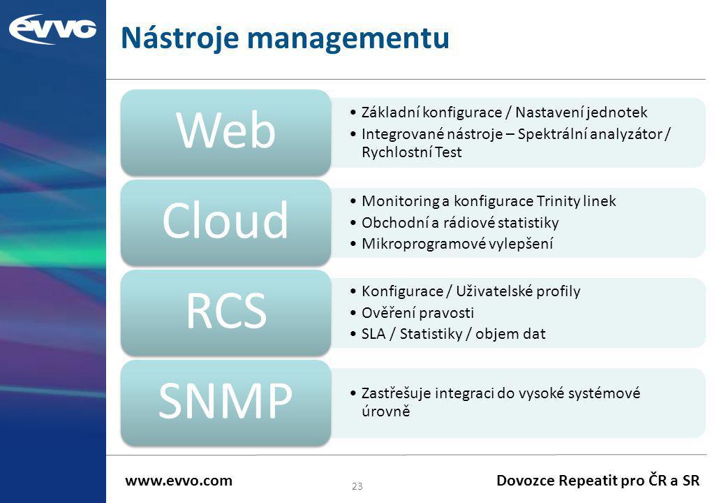 Nástroje managementu 23 •Základní konfigurace / Nastavení jednotek •Integrované nástroje – Spektrální analyzátor / Rychlostní Test Web •Monitoring a k