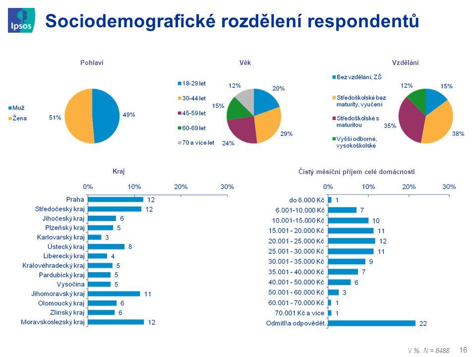 16 Sociodemografické rozdělení respondentů PohlavíVěkVzdělání Čistý měsíční příjem celé domácnosti Kraj V %, N = 8488