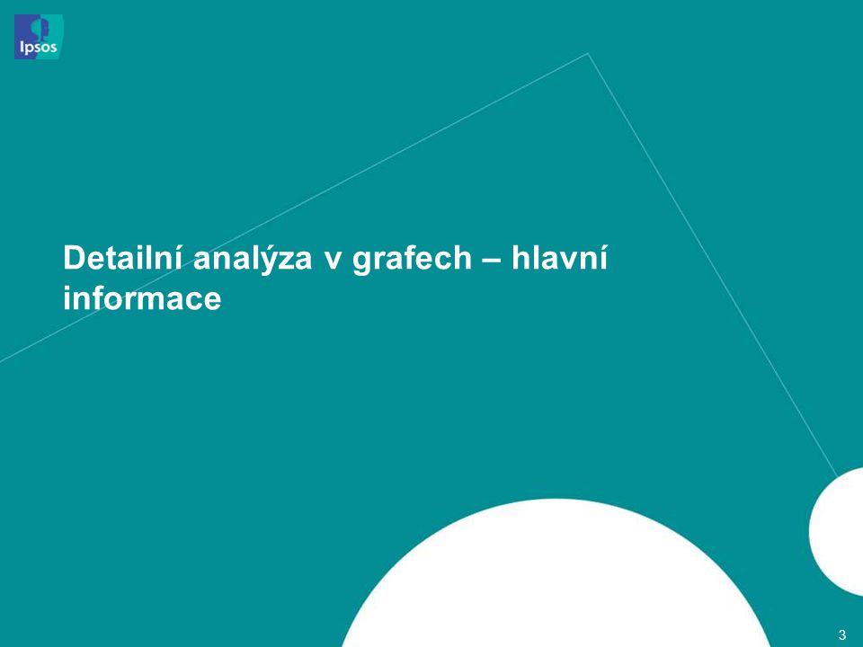 Detailní analýza v grafech – hlavní informace 3