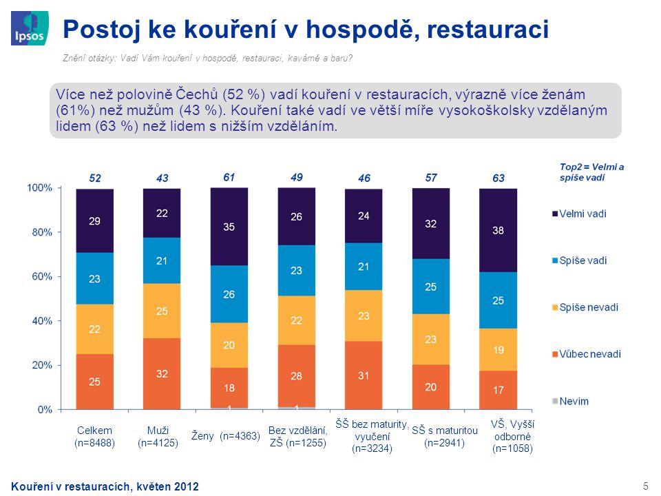 5 Postoj ke kouření v hospodě, restauraci Znění otázky: Vadí Vám kouření v hospodě, restauraci, kavárně a baru? Více než polovině Čechů (52 %) vadí ko
