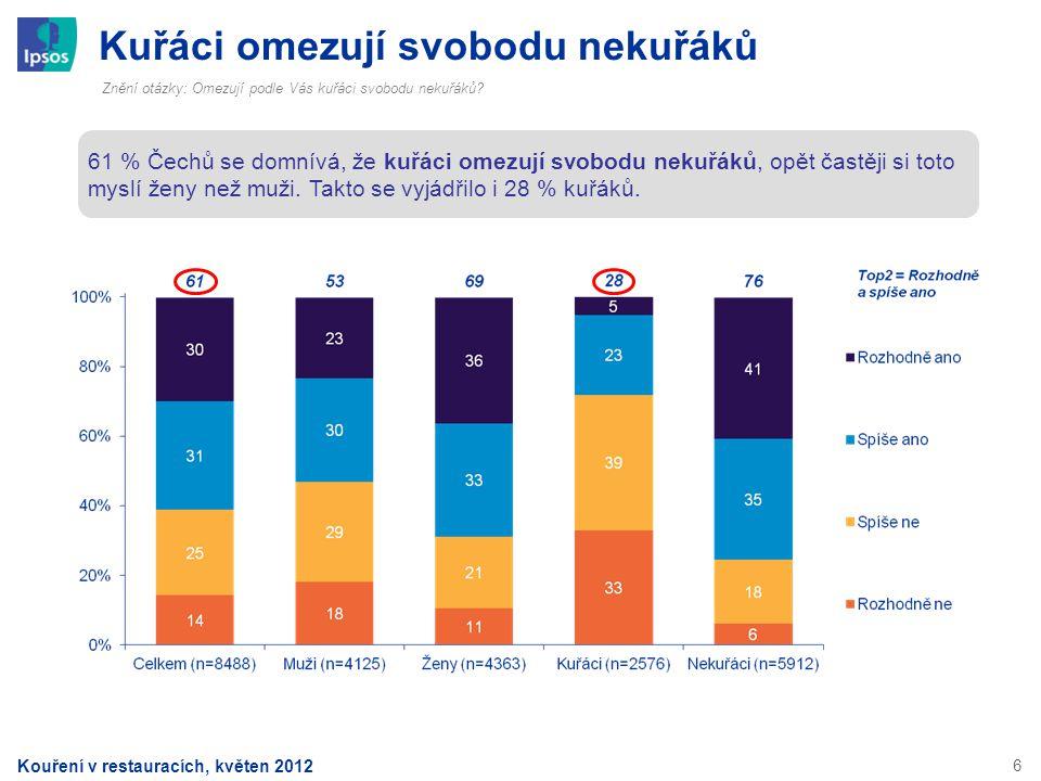 6 Kuřáci omezují svobodu nekuřáků Znění otázky: Omezují podle Vás kuřáci svobodu nekuřáků? 61 % Čechů se domnívá, že kuřáci omezují svobodu nekuřáků,