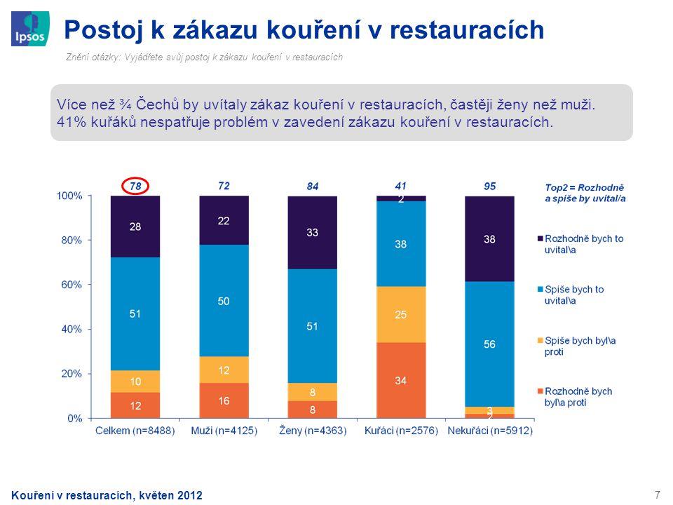7 Postoj k zákazu kouření v restauracích Znění otázky: Vyjádřete svůj postoj k zákazu kouření v restauracích Více než ¾ Čechů by uvítaly zákaz kouření