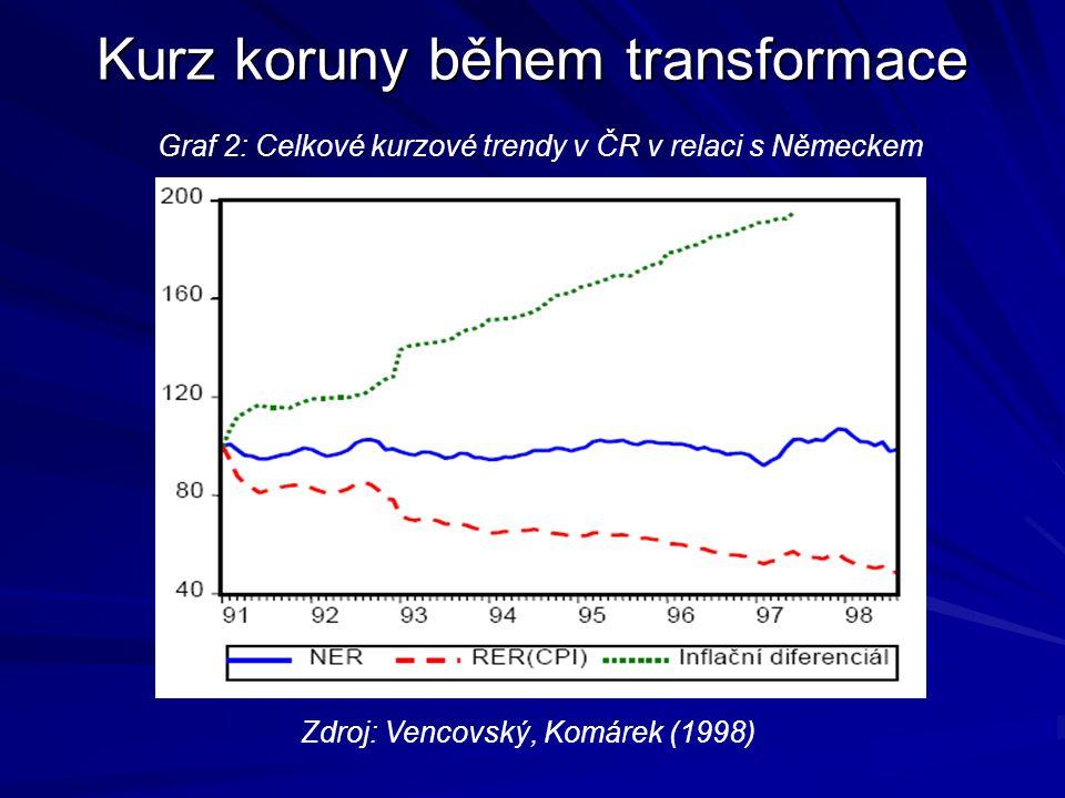 Kurz koruny během transformace Graf 1: Vývoj reálného kurzu koruny vůči německé marce Zdroj: Vencovský, Komárek (1998)