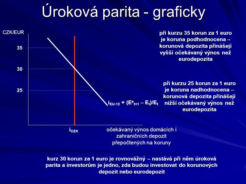 Úroková parita je z pohledu domácího investora splněna, pokud platí: i D = i F + (E e t+1 – E t )/E t po úpravě dostaneme, že očekávaná změna nomináln