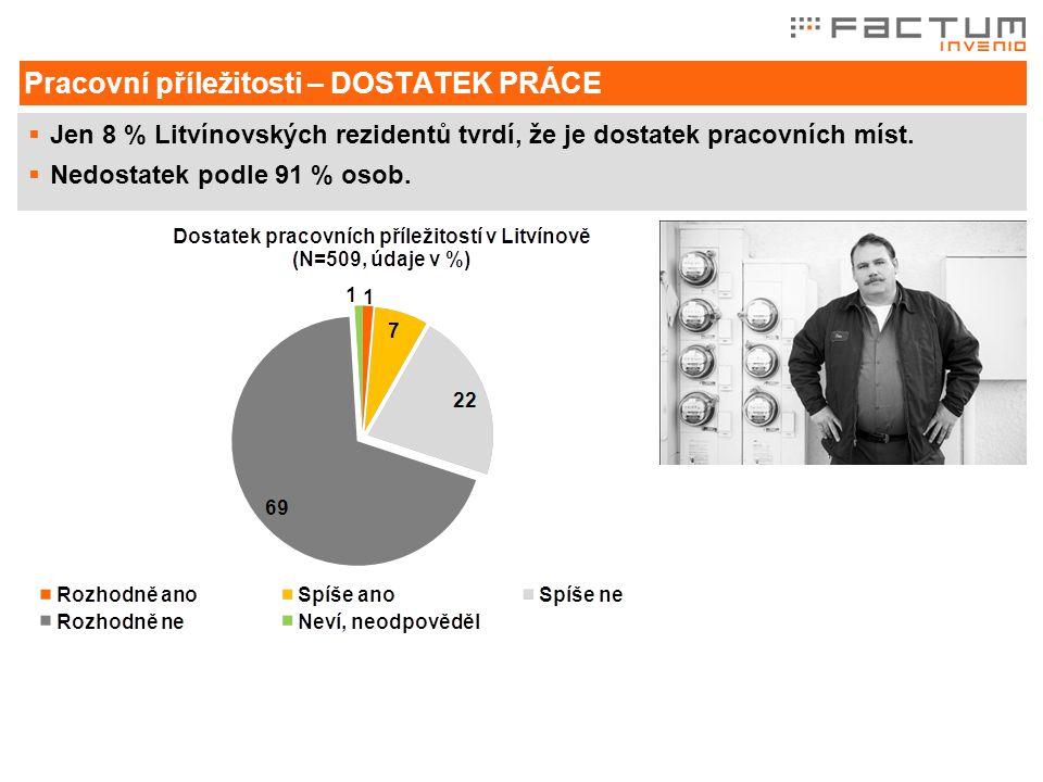  Jen 8 % Litvínovských rezidentů tvrdí, že je dostatek pracovních míst.
