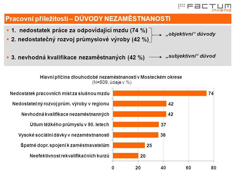  1.nedostatek práce za odpovídající mzdu (74 %)  2.
