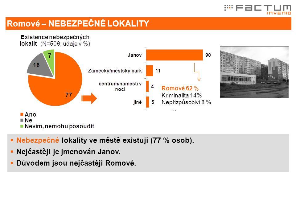  Nebezpečné lokality ve městě existují (77 % osob).