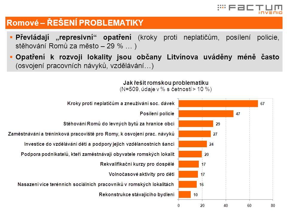 """ Převládají """"represivní opatření (kroky proti neplatičům, posílení policie, stěhování Romů za město – 29 % … )  Opatření k rozvoji lokality jsou občany Litvínova uváděny méně často (osvojení pracovních návyků, vzdělávání…) Romové – ŘEŠENÍ PROBLEMATIKY"""
