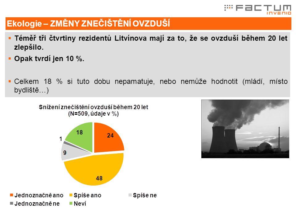 Ekologie – ZMĚNY ZNEČIŠTĚNÍ OVZDUŠÍ  Téměř tři čtvrtiny rezidentů Litvínova mají za to, že se ovzduší během 20 let zlepšilo.